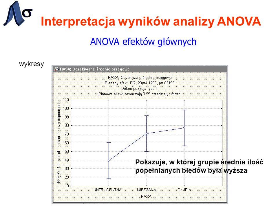 Interpretacja wyników analizy ANOVA ANOVA efektów głównych wykresy Pokazuje, w której grupie średnia ilość popełnianych błędów była wyższa