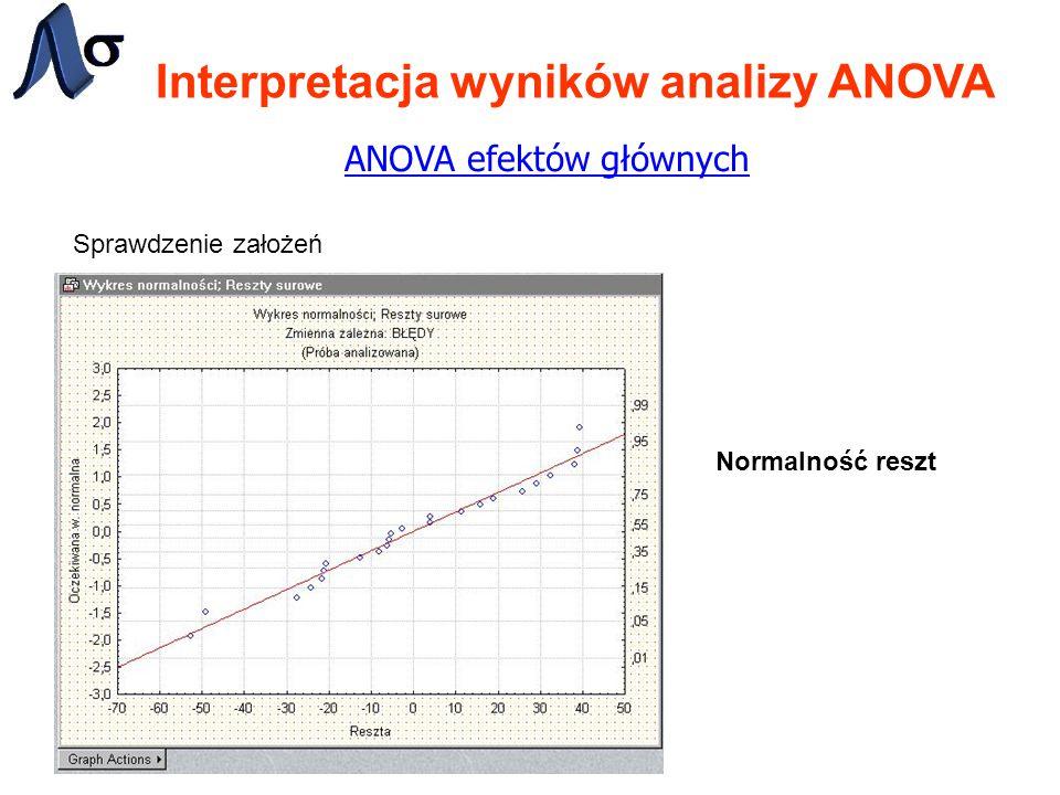 Interpretacja wyników analizy ANOVA ANOVA efektów głównych Sprawdzenie założeń Normalność reszt