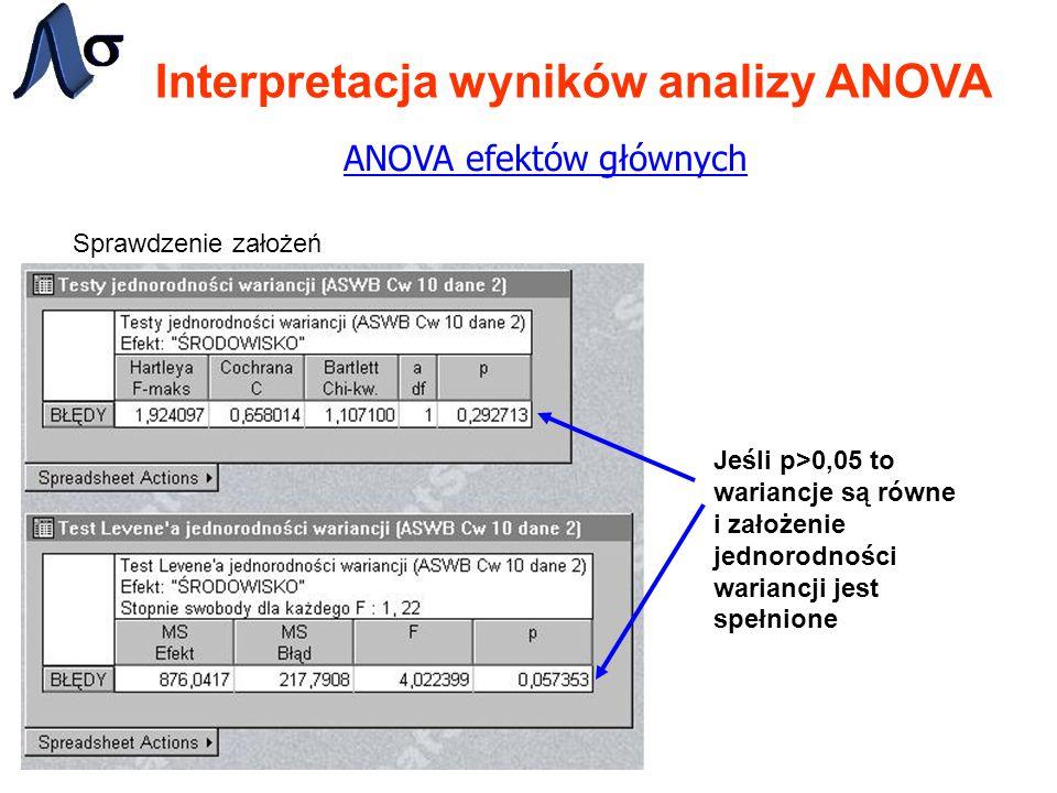 Interpretacja wyników analizy ANOVA ANOVA efektów głównych Sprawdzenie założeń Jeśli p>0,05 to wariancje są równe i założenie jednorodności wariancji jest spełnione