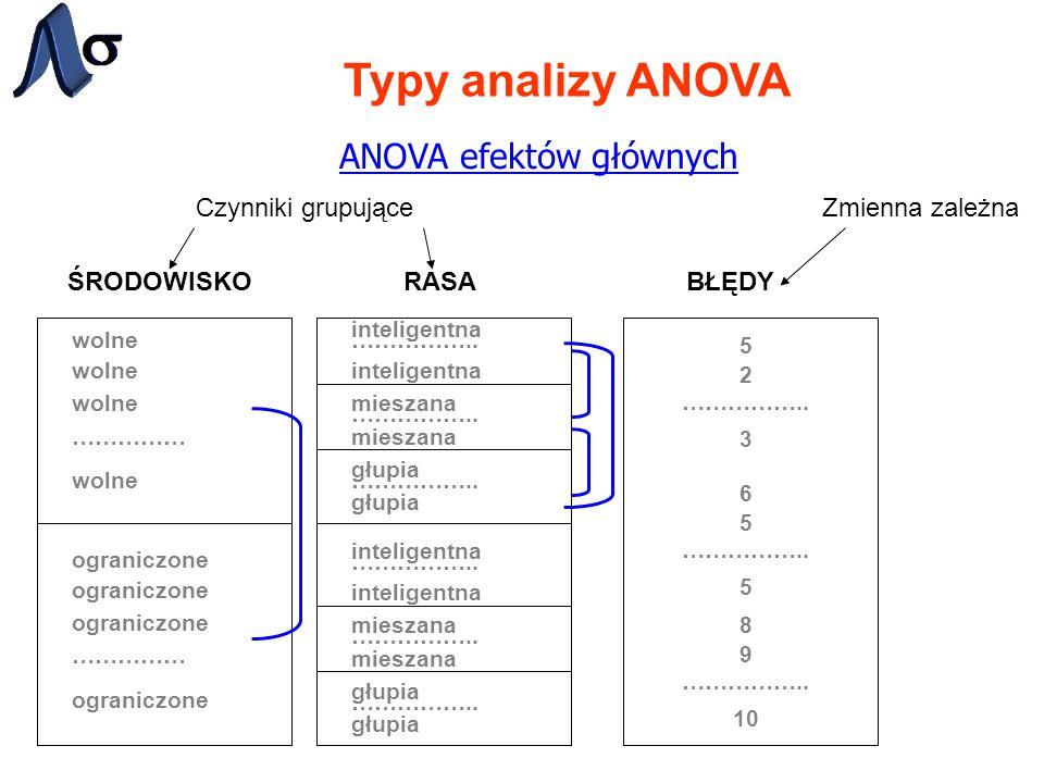 Typy analizy ANOVA ANOVA efektów głównych RASABŁĘDY inteligentna …………….. mieszana …………….. głupia …………….. 5 2 3 6 5 5 8 9 10 …………….. Zmienna zależnaCzy