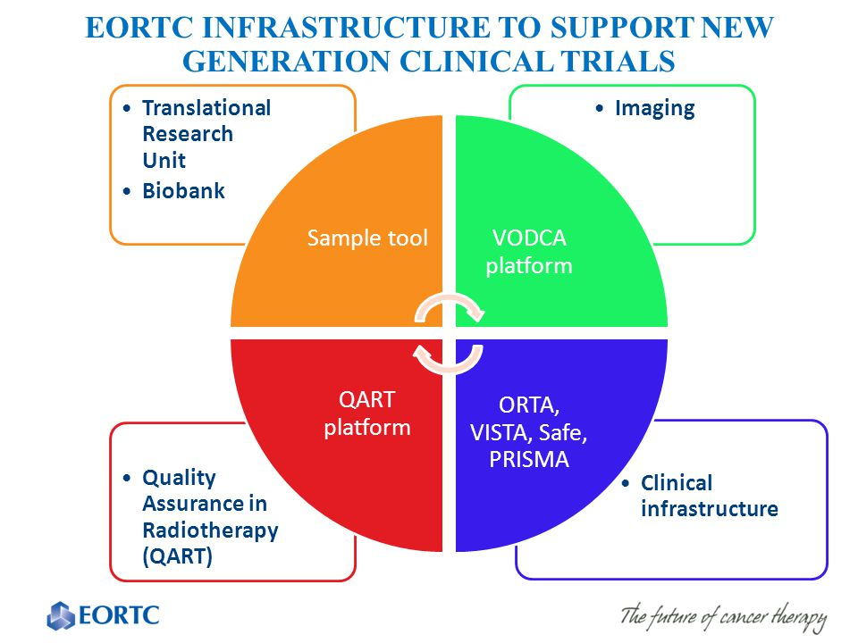 Clinical infrastructure Quality Assurance in Radiotherapy (QART) ImagingTranslational Research Unit Biobank Sample toolVODCA platform ORTA, VISTA, Saf