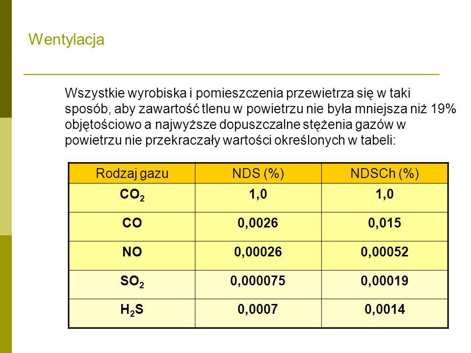 Wszystkie wyrobiska i pomieszczenia przewietrza się w taki sposób, aby zawartość tlenu w powietrzu nie była mniejsza niż 19% objętościowo a najwyższe dopuszczalne stężenia gazów w powietrzu nie przekraczały wartości określonych w tabeli: Rodzaj gazuNDS (%)NDSCh (%) CO 2 1,0 CO0,00260,015 NO0,000260,00052 SO 2 0,0000750,00019 H2SH2S0,00070,0014