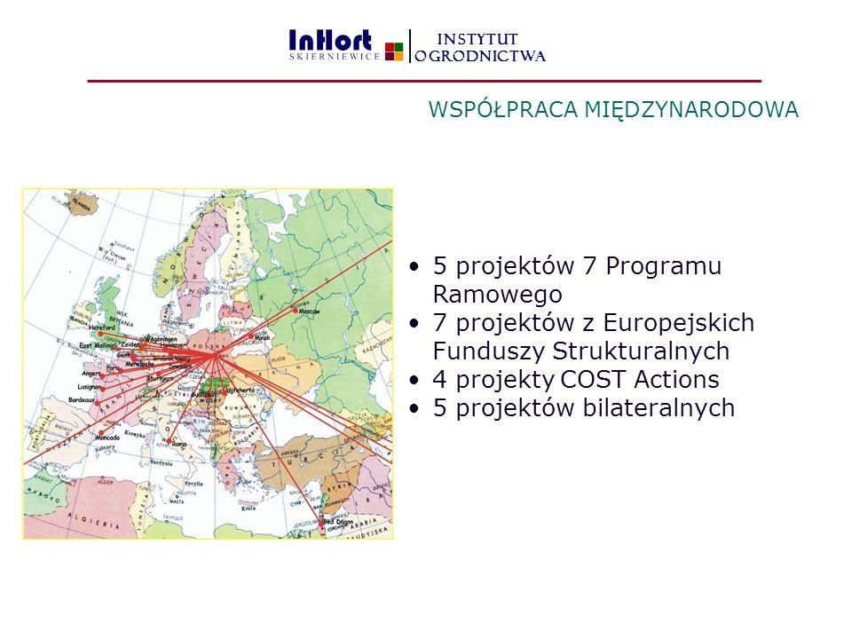 5 projektów 7 Programu Ramowego 7 projektów z Europejskich Funduszy Strukturalnych 4 projekty COST Actions 5 projektów bilateralnych WSPÓŁPRACA MIĘDZYNARODOWA INSTYTUT OGRODNICTWA