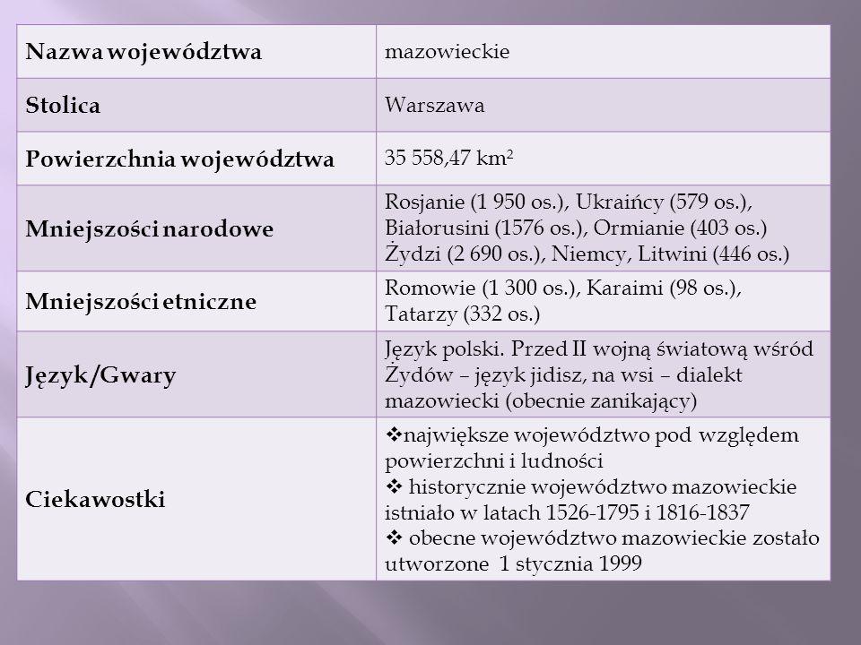 Nazwa województwa mazowieckie Stolica Warszawa Powierzchnia województwa 35 558,47 km² Mniejszości narodowe Rosjanie (1 950 os.), Ukraińcy (579 os.), B
