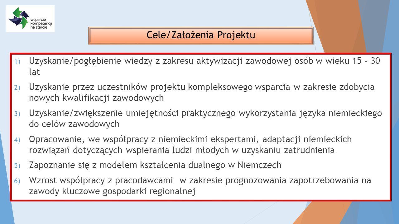 Cele/Założenia Projektu 1) Uzyskanie/pogłębienie wiedzy z zakresu aktywizacji zawodowej osób w wieku 15 - 30 lat 2) Uzyskanie przez uczestników projek