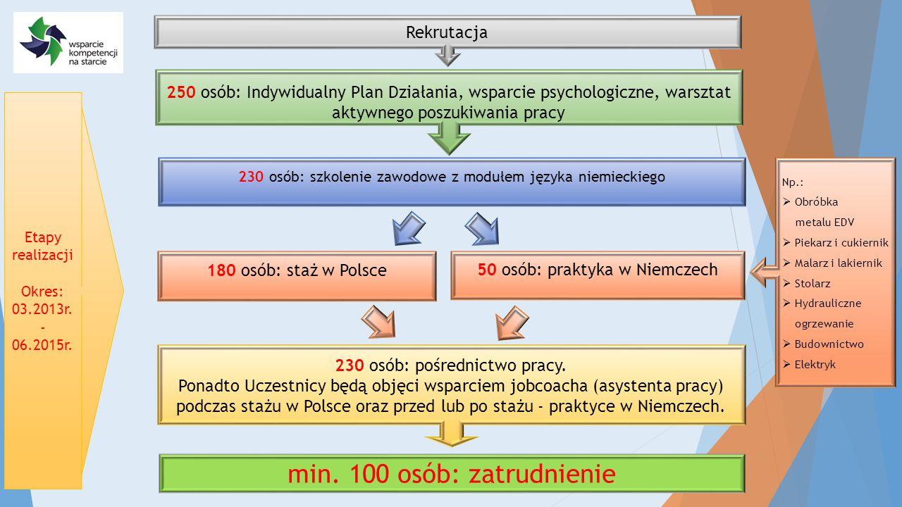 Rekrutacja 250 osób: Indywidualny Plan Działania, wsparcie psychologiczne, warsztat aktywnego poszukiwania pracy 230 osób: szkolenie zawodowe z modułe