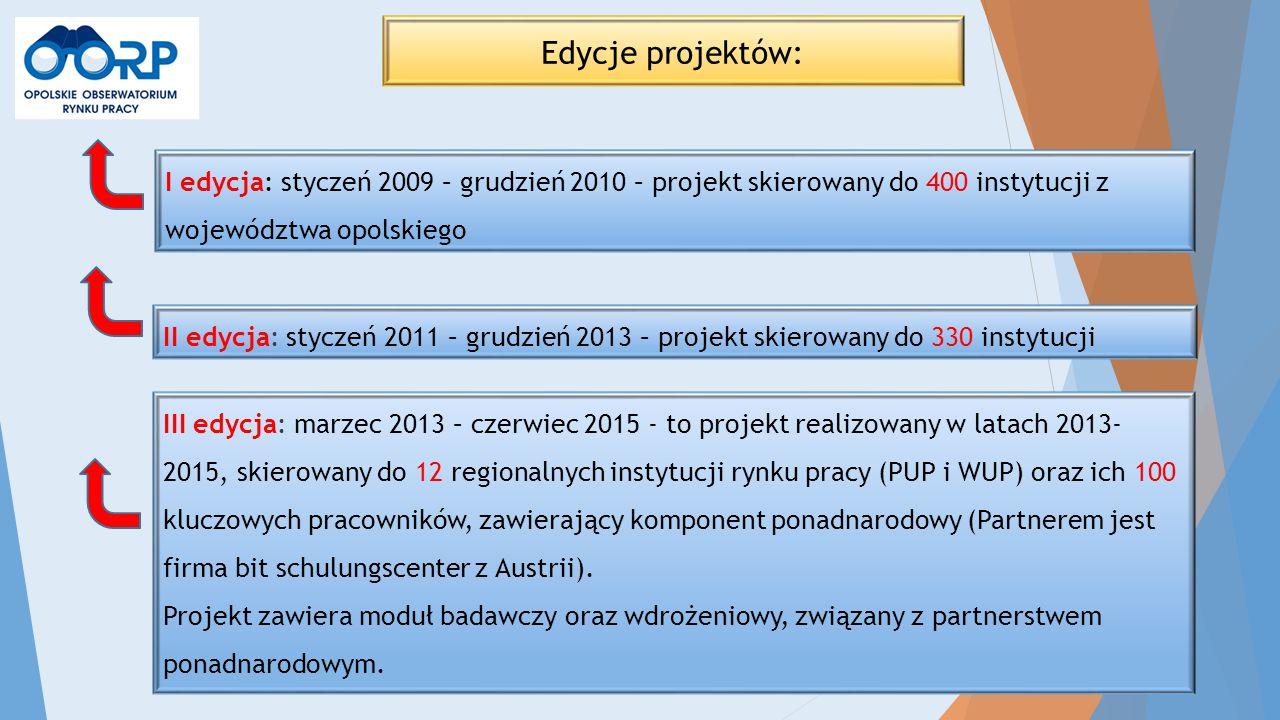 I edycja: styczeń 2009 – grudzień 2010 – projekt skierowany do 400 instytucji z województwa opolskiego III edycja: marzec 2013 – czerwiec 2015 - to pr