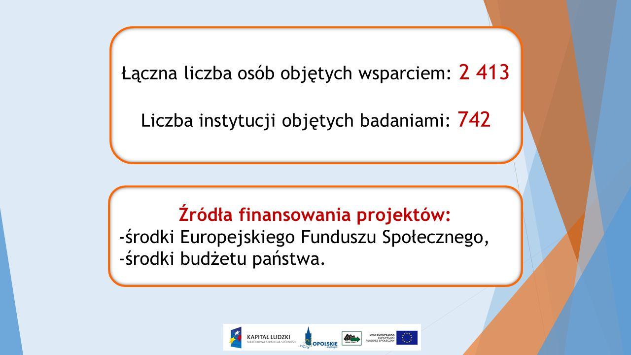 Łączna liczba osób objętych wsparciem: 2 413 Liczba instytucji objętych badaniami: 742 Źródła finansowania projektów: -środki Europejskiego Funduszu S