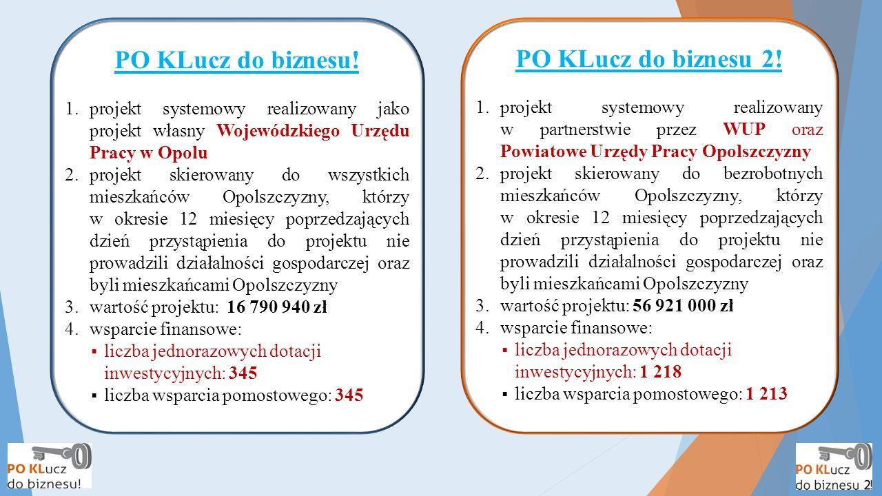 PO KLucz do biznesu! 1.projekt systemowy realizowany jako projekt własny Wojewódzkiego Urzędu Pracy w Opolu 2.projekt skierowany do wszystkich mieszka