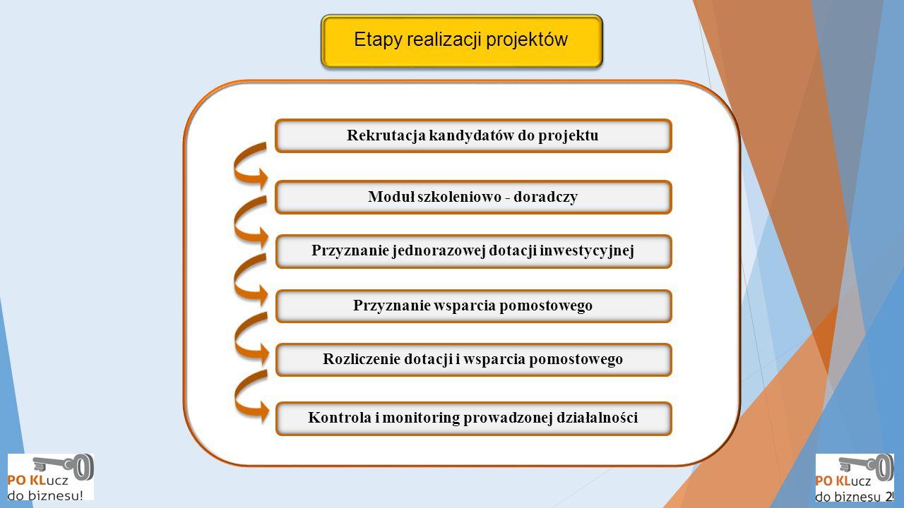 Etapy realizacji projektów Przyznanie wsparcia pomostowego Rozliczenie dotacji i wsparcia pomostowego Kontrola i monitoring prowadzonej działalności M