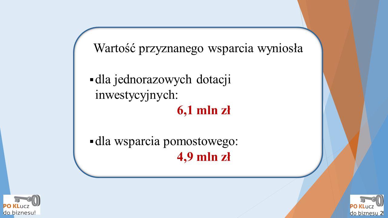 Wartość przyznanego wsparcia wyniosła  dla jednorazowych dotacji inwestycyjnych: 6,1 mln zł  dla wsparcia pomostowego: 4,9 mln zł