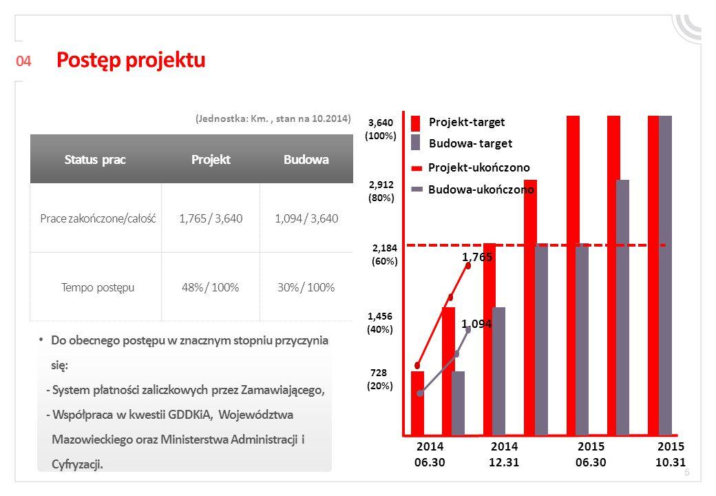 05 Zarządzanie budową Raporty okresowe