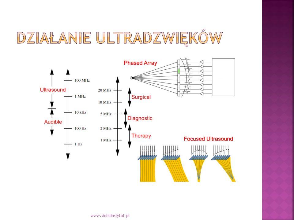  Efekt Mechaniczny500khz  Efekt Kawitacji 36khz  Efekt Termiczny www.violetinstytut.pl