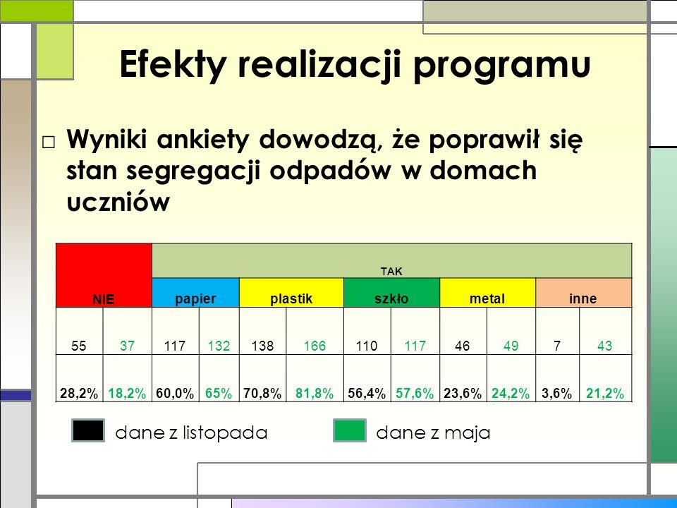 Efekty realizacji programu □ Wyniki ankiety dowodzą, że poprawił się stan segregacji odpadów w domach uczniów dane z listopada dane z maja NIE TAK pap