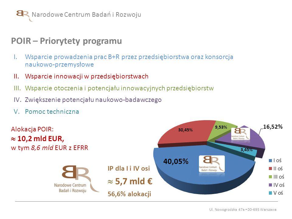 Narodowe Centrum Badań i Rozwoju POIR – Priorytety programu Ul. Nowogrodzka 47a ▪ 00-695 Warszawa I.Wsparcie prowadzenia prac B+R przez przedsiębiorst