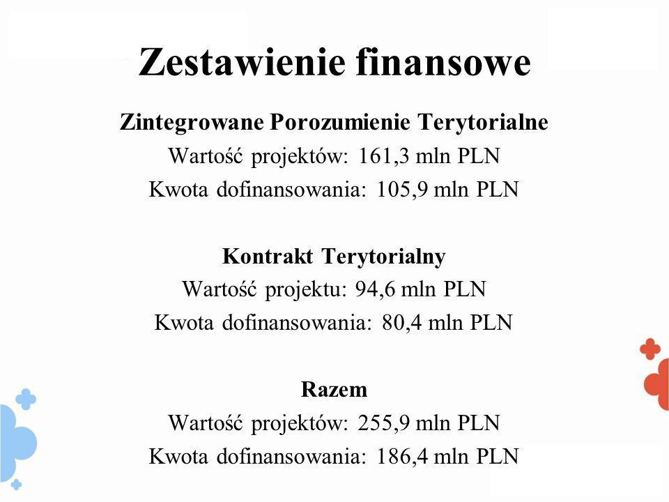 Zestawienie finansowe Zintegrowane Porozumienie Terytorialne Wartość projektów: 161,3 mln PLN Kwota dofinansowania: 105,9 mln PLN Kontrakt Terytorialny Wartość projektu: 94,6 mln PLN Kwota dofinansowania: 80,4 mln PLN Razem Wartość projektów: 255,9 mln PLN Kwota dofinansowania: 186,4 mln PLN