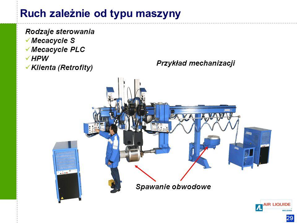 29 Ruch zależnie od typu maszyny Spawanie obwodowe Przykład mechanizacji Rodzaje sterowania Mecacycle S Mecacycle PLC HPW Klienta (Retrofity)