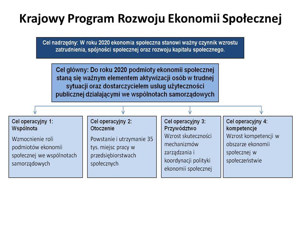 Krajowy Program Rozwoju Ekonomii Społecznej