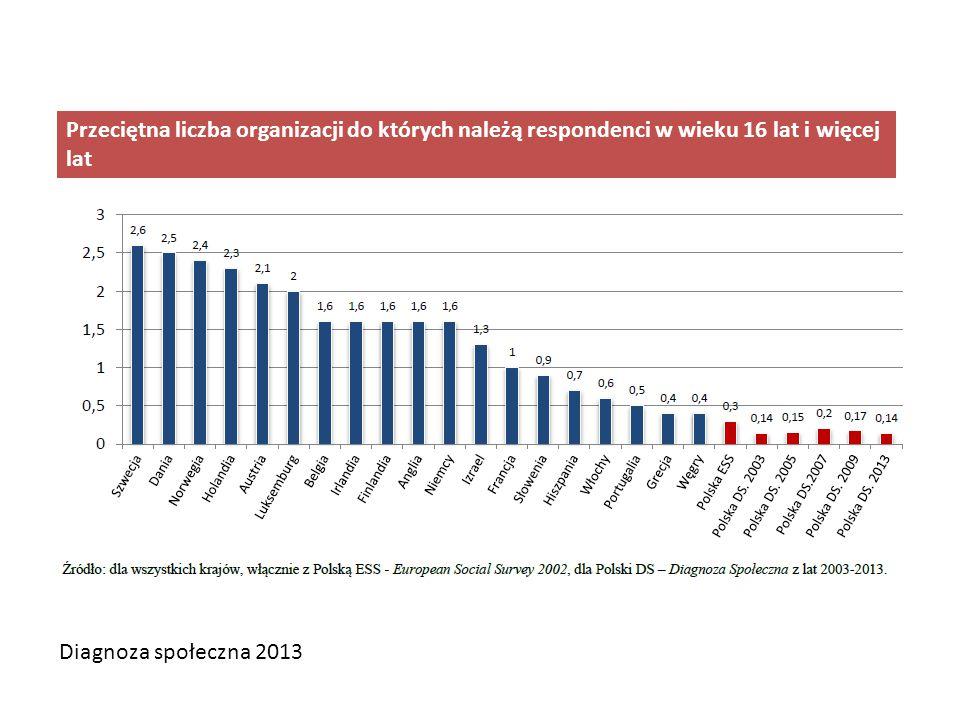 CBOS, Gotowość Polaków do współpracy, kwiecień w latach 2002-2012, warszawa 2012