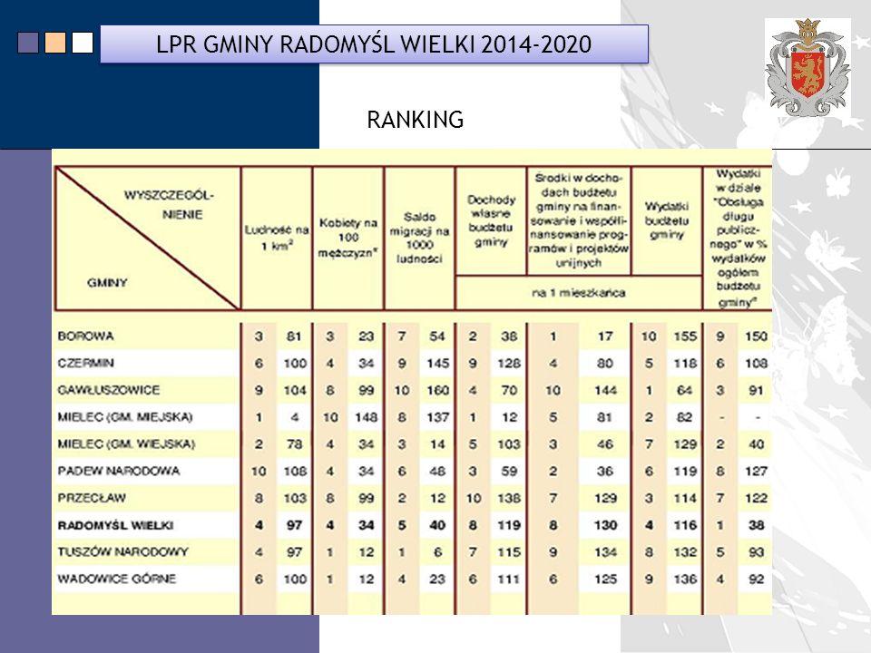 LPR Miasta Bochnia na lata 2014-2020 LPR GMINY RADOMYŚL WIELKI 2014-2020 RANKING