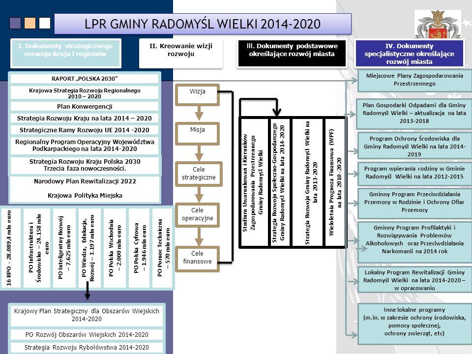 LPR Miasta Bochnia na lata 2014-2020 LPR GMINY RADOMYŚL WIELKI 2014-2020 I.