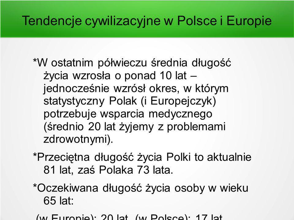 Tendencje cywilizacyjne w Polsce i Europie *W ostatnim półwieczu średnia długość życia wzrosła o ponad 10 lat – jednocześnie wzrósł okres, w którym statystyczny Polak (i Europejczyk) potrzebuje wsparcia medycznego (średnio 20 lat żyjemy z problemami zdrowotnymi).
