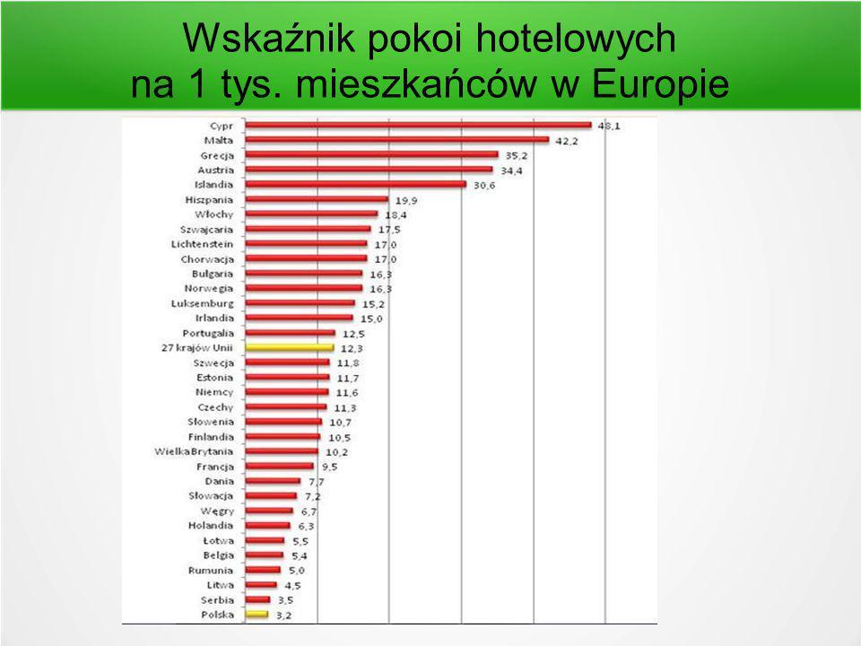 Wskaźnik pokoi hotelowych na 1 tys. mieszkańców w Europie