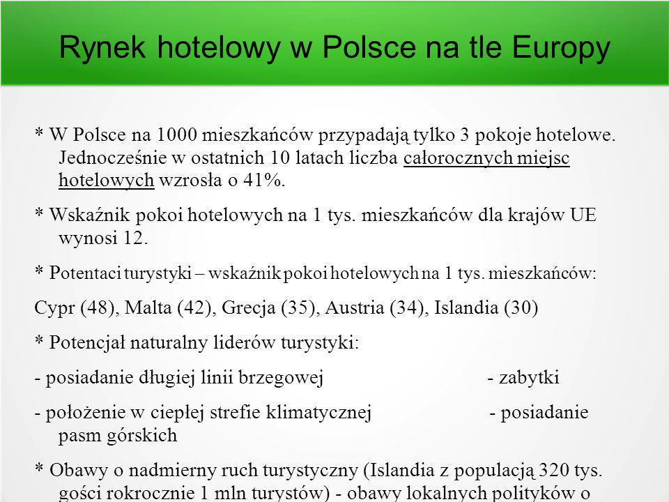 Rynek hotelowy w Polsce na tle Europy * W Polsce na 1000 mieszkańców przypadają tylko 3 pokoje hotelowe.