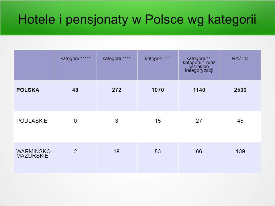 Hotele i pensjonaty w Polsce wg kategorii kategorii *****kategorii ****kategorii *** kategorii **, kategorii * oraz w trakcie kategoryzacji RAZEM POLSKA48272107011402530 PODLASKIE03152745 WARMIŃSKO- MAZURSKIE 2185366139