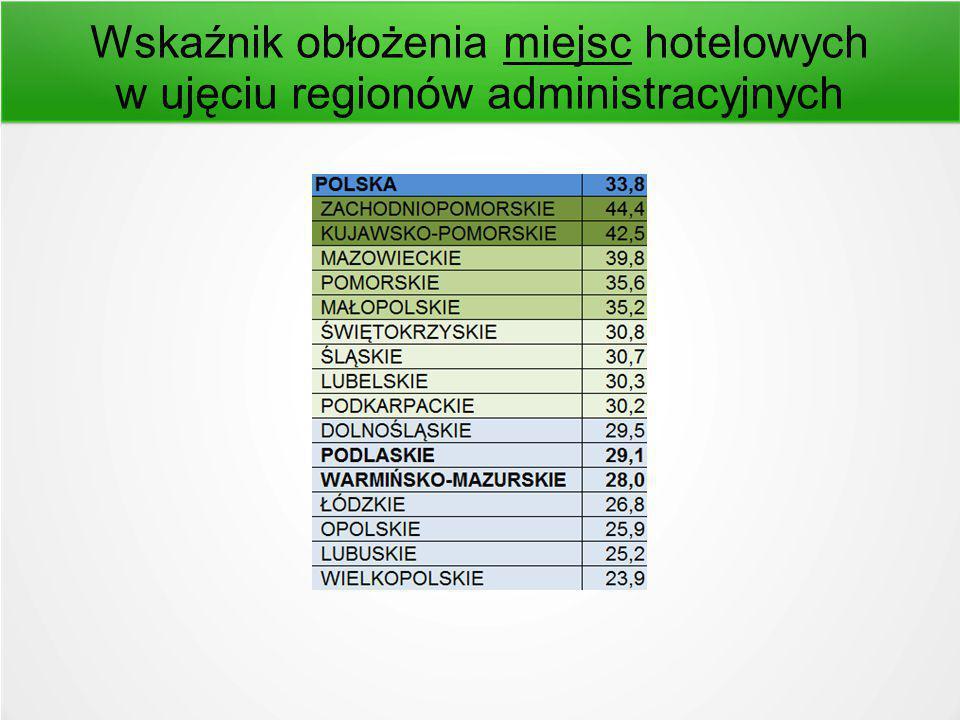 Wskaźnik obłożenia miejsc hotelowych w ujęciu regionów administracyjnych