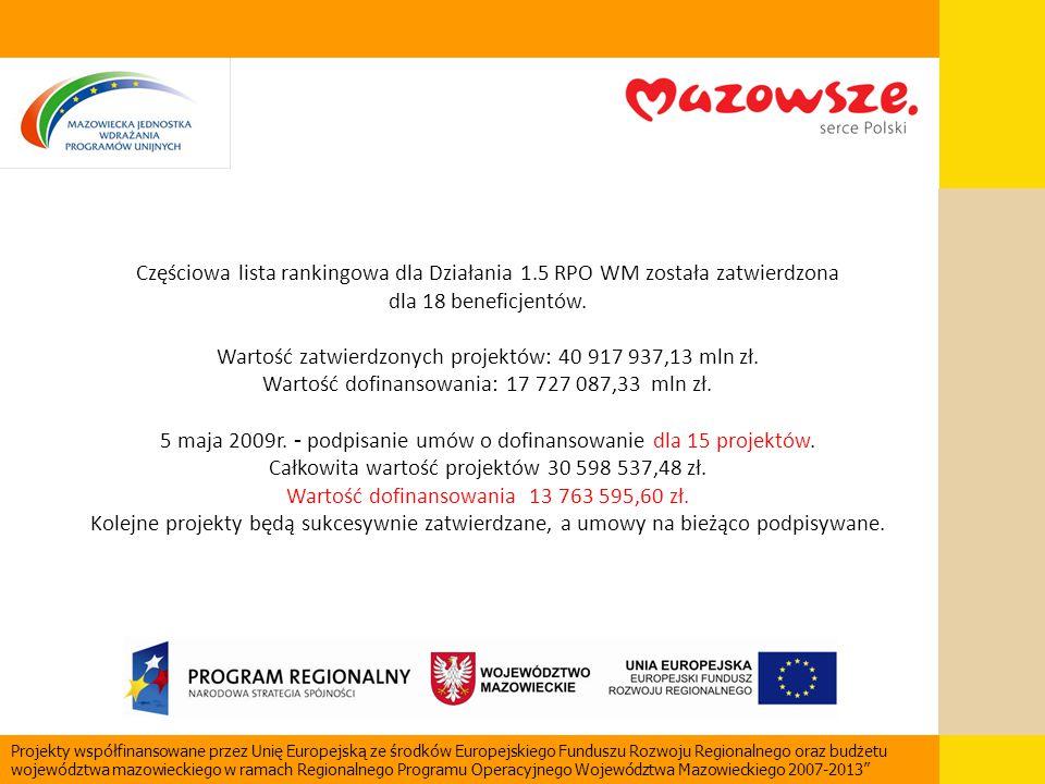 Częściowa lista rankingowa dla Działania 1.5 RPO WM została zatwierdzona dla 18 beneficjentów. Wartość zatwierdzonych projektów: 40 917 937,13 mln zł.
