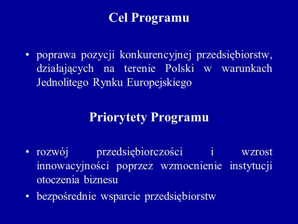 Cel Programu poprawa pozycji konkurencyjnej przedsiębiorstw, działających na terenie Polski w warunkach Jednolitego Rynku Europejskiego Priorytety Pro