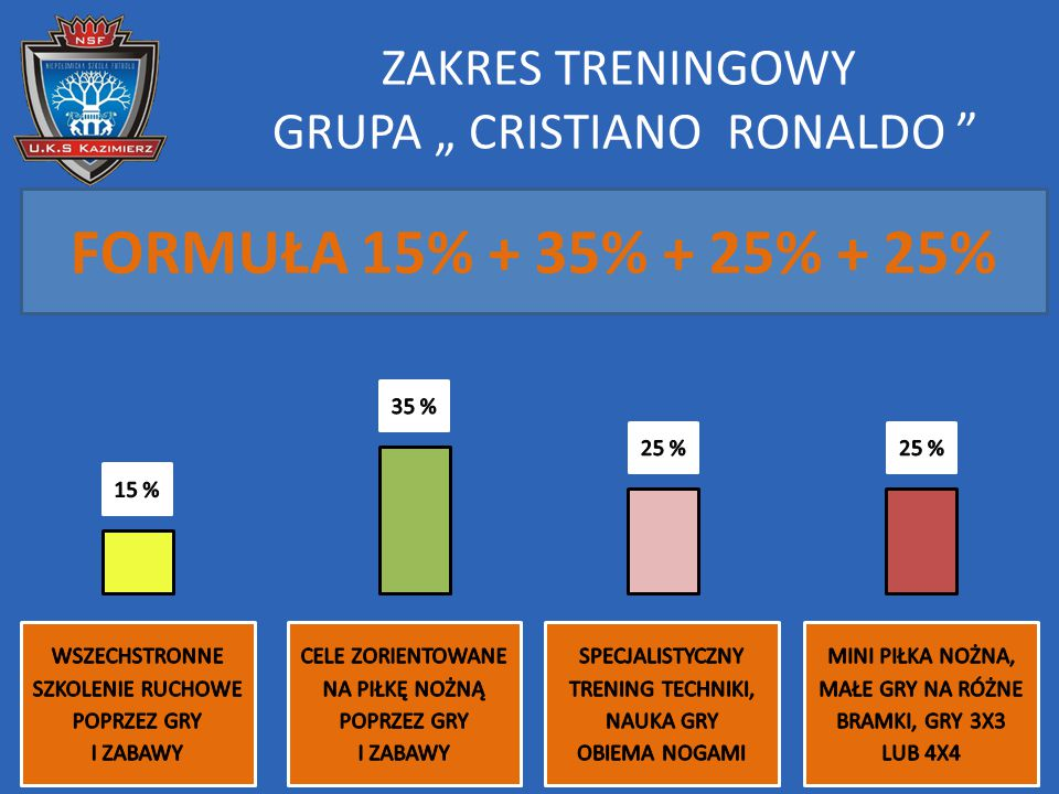 """ZAKRES TRENINGOWY GRUPA """" CRISTIANO RONALDO """" FORMUŁA 15% + 35% + 25% + 25%"""