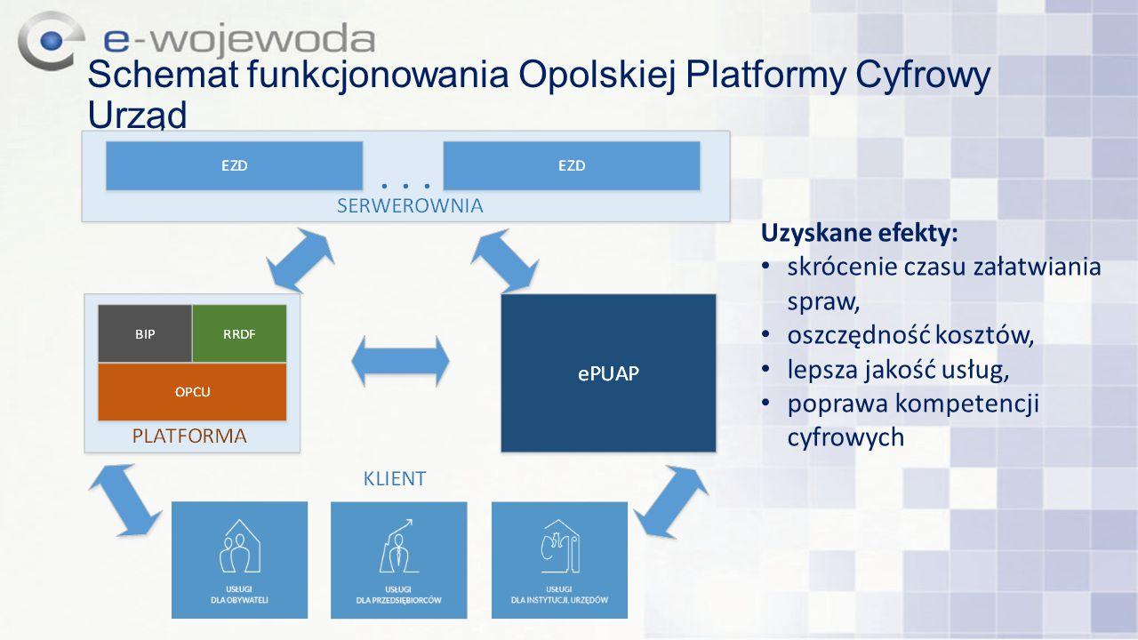 Schemat funkcjonowania Opolskiej Platformy Cyfrowy Urząd Uzyskane efekty: skrócenie czasu załatwiania spraw, oszczędność kosztów, lepsza jakość usług,