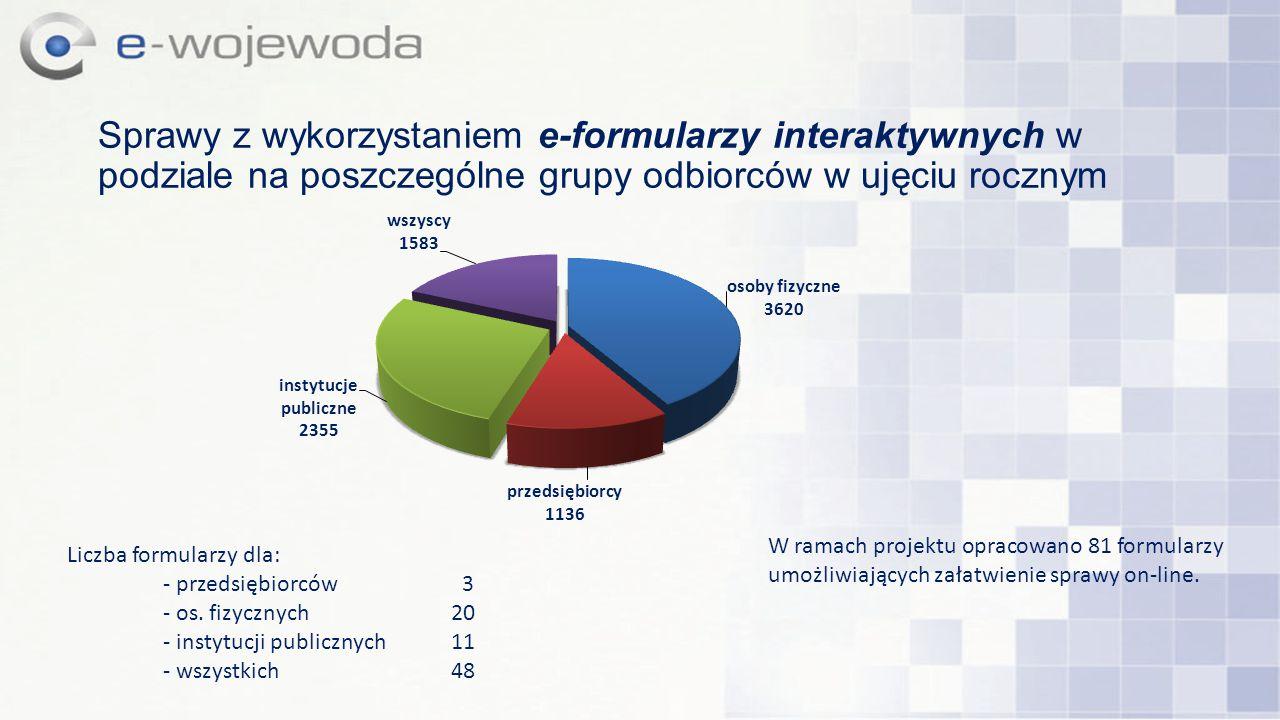 Sprawy z wykorzystaniem e-formularzy interaktywnych w podziale na poszczególne grupy odbiorców w ujęciu rocznym Liczba formularzy dla: - przedsiębiorc