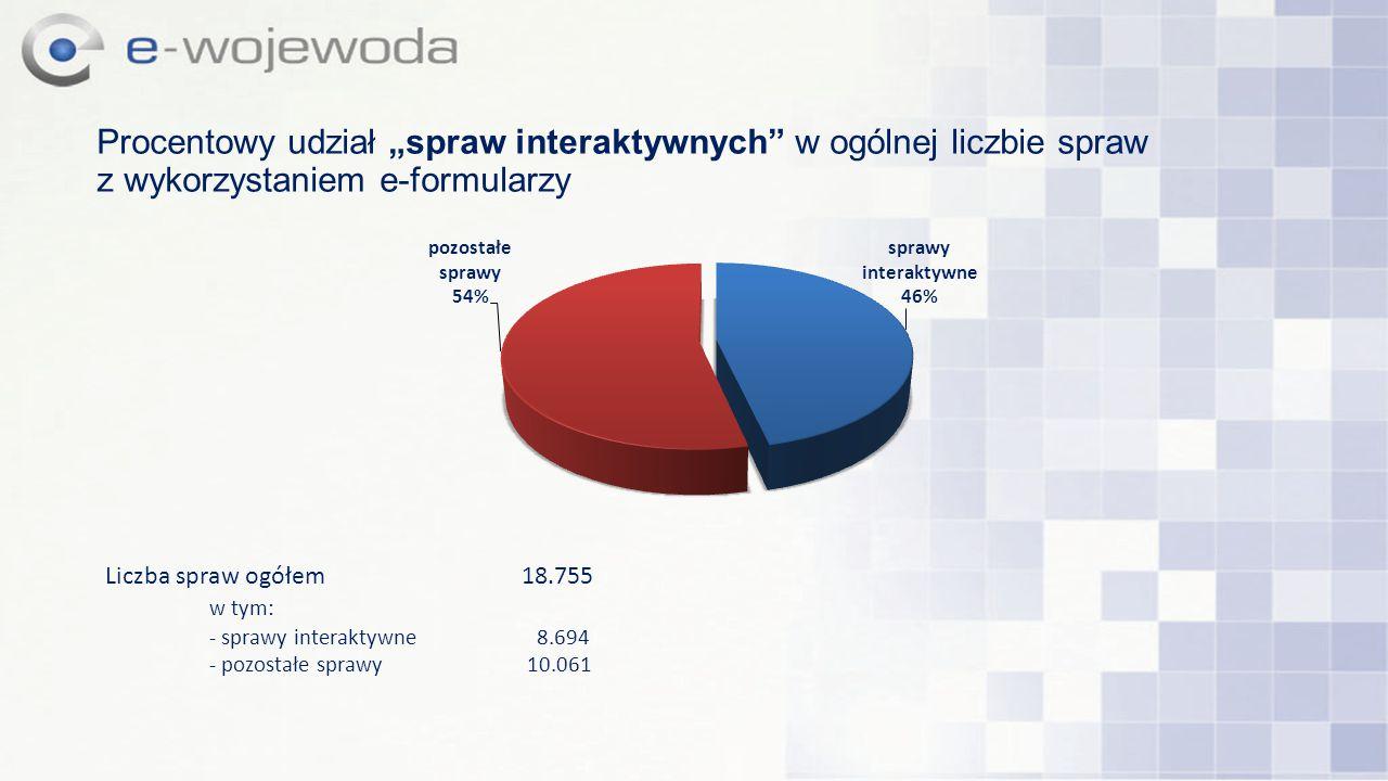 """Procentowy udział """"spraw interaktywnych"""" w ogólnej liczbie spraw z wykorzystaniem e-formularzy Liczba spraw ogółem18.755 w tym: - sprawy interaktywne"""