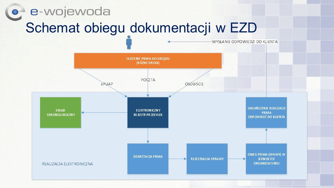 Schemat obiegu dokumentacji w EZD