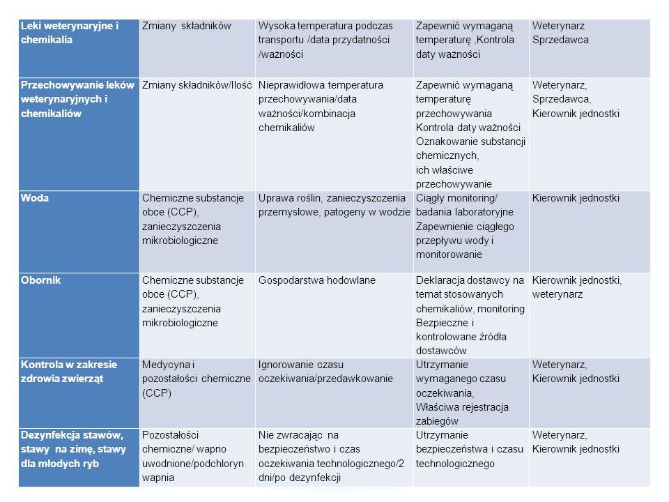 Leki weterynaryjne i chemikalia Zmiany składników Wysoka temperatura podczas transportu /data przydatności /ważności Zapewnić wymaganą temperaturę,Kon