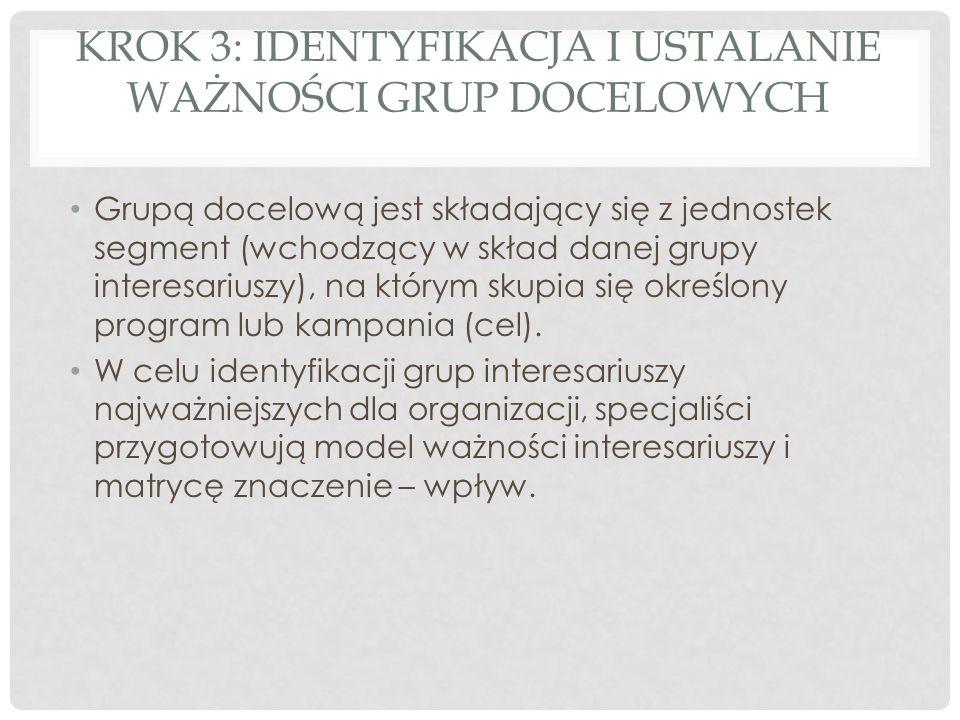 KROK 3: IDENTYFIKACJA I USTALANIE WAŻNOŚCI GRUP DOCELOWYCH Grupą docelową jest składający się z jednostek segment (wchodzący w skład danej grupy inter