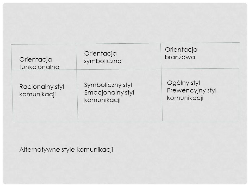 Orientacja funkcjonalna Orientacja symboliczna Orientacja branżowa Racjonalny styl komunikacji Symboliczny styl Emocjonalny styl komunikacji Ogólny st
