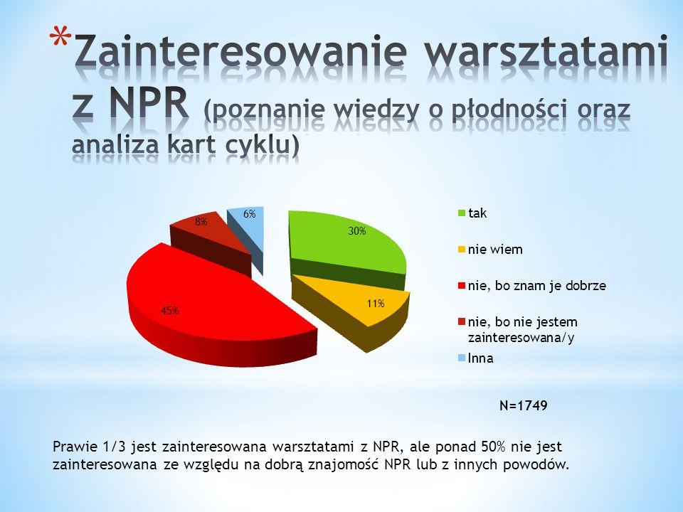 Prawie 1/3 jest zainteresowana warsztatami z NPR, ale ponad 50% nie jest zainteresowana ze względu na dobrą znajomość NPR lub z innych powodów.
