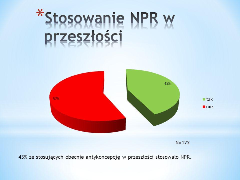 43% ze stosujących obecnie antykoncepcję w przeszłości stosowało NPR.