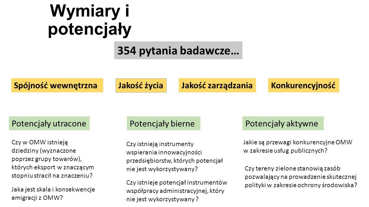 Wymiary i potencjały Potencjały bierne Potencjały aktywnePotencjały utracone Jakość życia Jakość zarządzaniaSpójność wewnętrznaKonkurencyjność 354 pyt