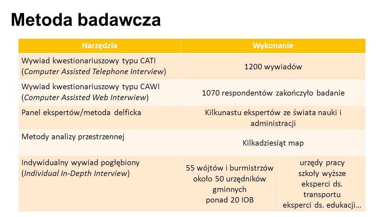 Metoda badawcza NarzędziaWykonanie Wywiad kwestionariuszowy typu CATI (Computer Assisted Telephone Interview) 1200 wywiadów Wywiad kwestionariuszowy t