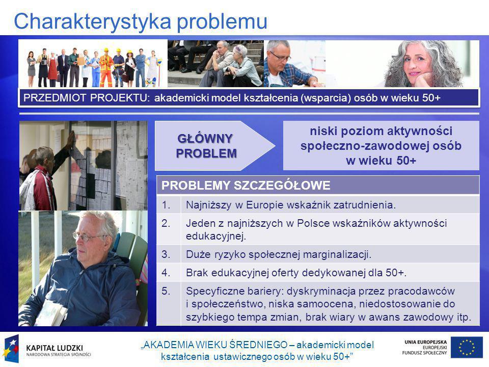 """Charakterystyka problemu """"AKADEMIA WIEKU ŚREDNIEGO – akademicki model kształcenia ustawicznego osób w wieku 50+ GŁÓWNY PROBLEM niski poziom aktywności społeczno-zawodowej osób w wieku 50+ PROBLEMY SZCZEGÓŁOWE 1.Najniższy w Europie wskaźnik zatrudnienia."""