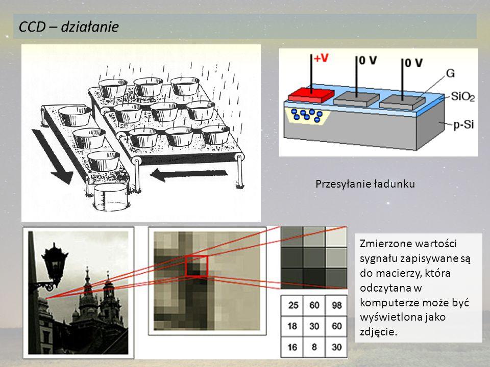 Przesyłanie ładunku Zmierzone wartości sygnału zapisywane są do macierzy, która odczytana w komputerze może być wyświetlona jako zdjęcie. CCD – działa