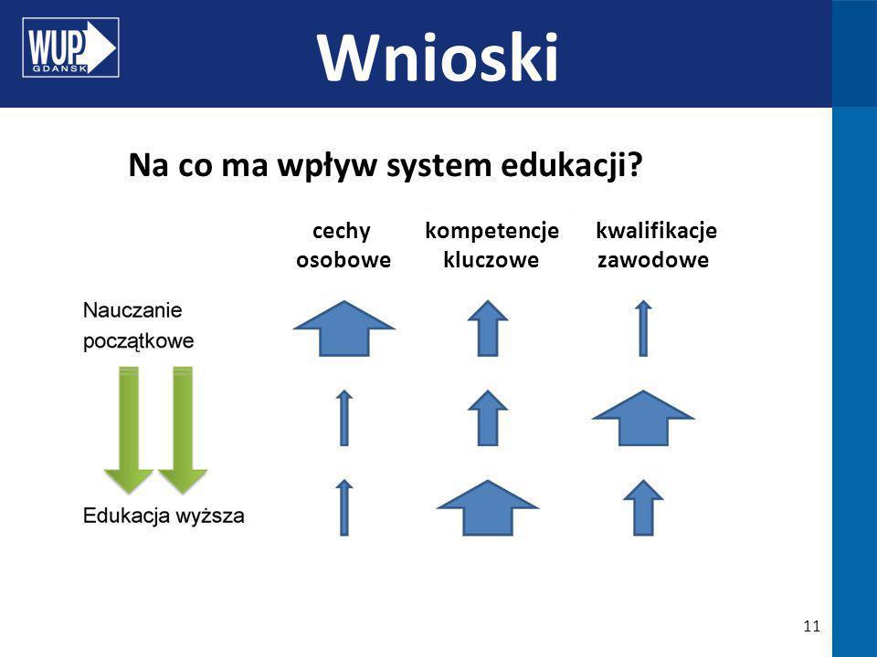 11 Wnioski cechy kompetencje kwalifikacje osobowe kluczowe zawodowe Na co ma wpływ system edukacji?