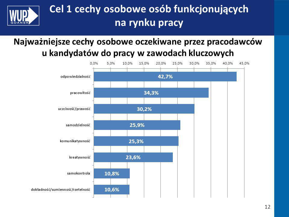 12 Cel 1 cechy osobowe osób funkcjonujących na rynku pracy Najważniejsze cechy osobowe oczekiwane przez pracodawców u kandydatów do pracy w zawodach kluczowych