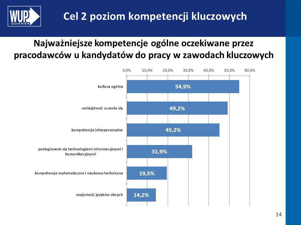 14 Cel 2 poziom kompetencji kluczowych Najważniejsze kompetencje ogólne oczekiwane przez pracodawców u kandydatów do pracy w zawodach kluczowych