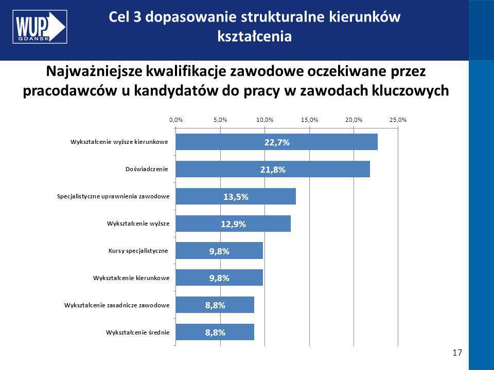 17 Cel 3 dopasowanie strukturalne kierunków kształcenia Najważniejsze kwalifikacje zawodowe oczekiwane przez pracodawców u kandydatów do pracy w zawodach kluczowych